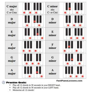 12-most-common-chords