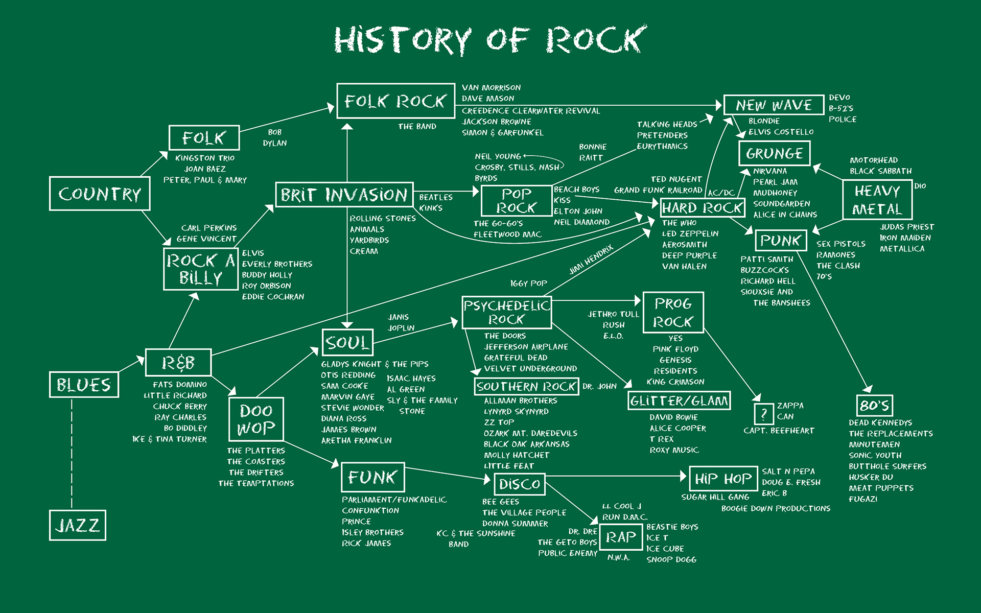 History-of-Rock-Chalkboard-16x10.jpg